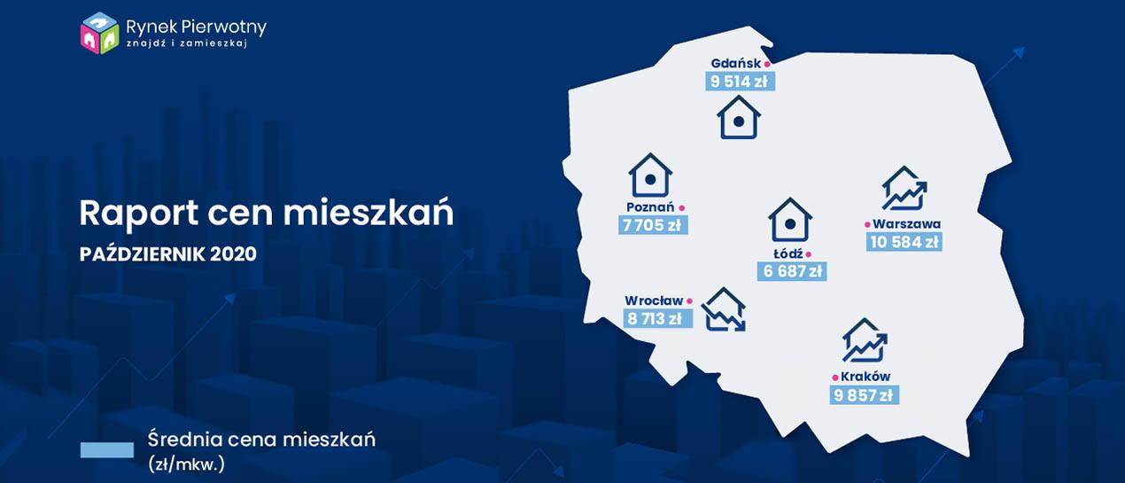 Ceny mieszkań październik 2020 [RAPORT]