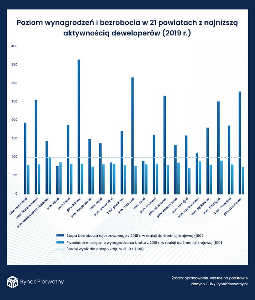 poziom wynagrodzeń i bezrobocia- wykres