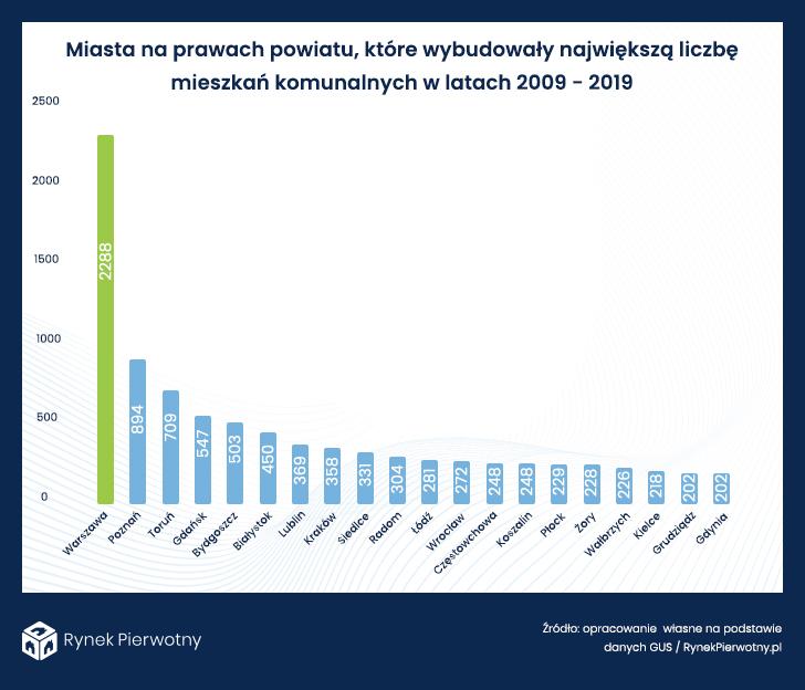 miasta na prawach powiatu, które wybudowały największa ilość mieszkań