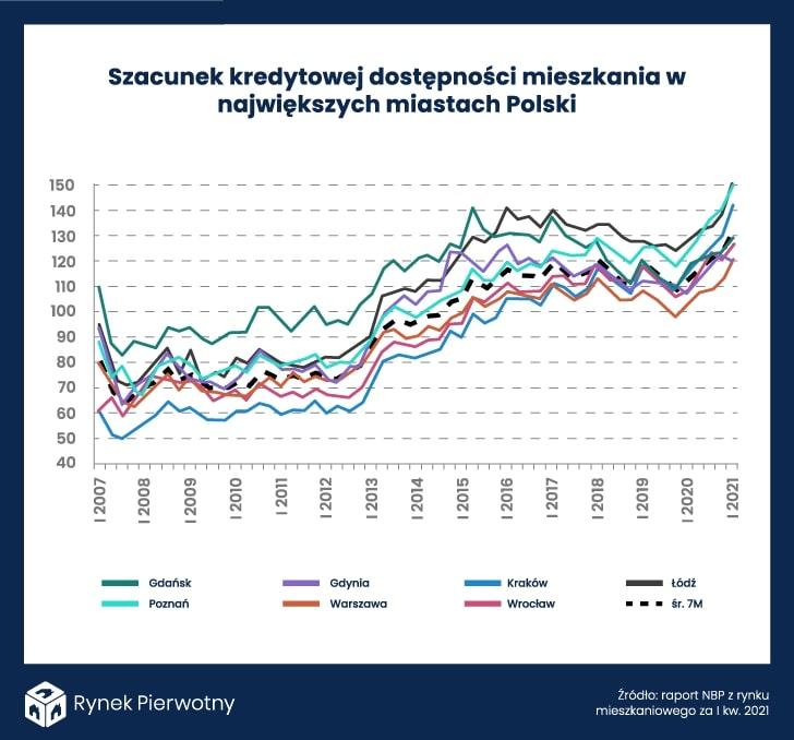 kredytowa dostępność mieszkania  w Polsce