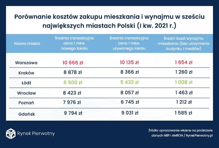 Porównanie kosztów zakupu mieszkania i wynajmu w sześciu największych miastach Polski