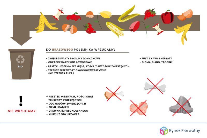 segregacja śmieci bio