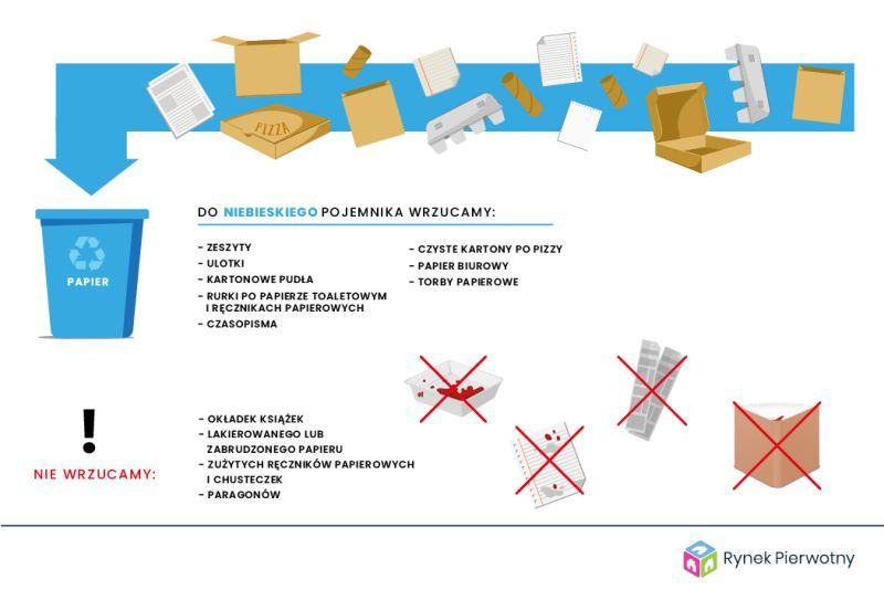 Segregacja śmieci - co wrzucać do papieru?
