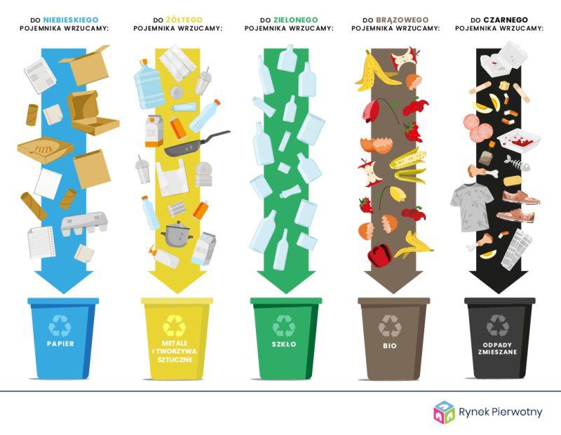 Segregacja śmieci co do jakiego pojemnika