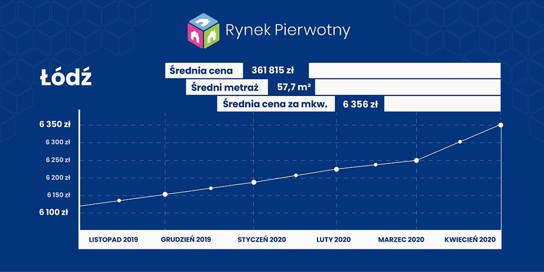 Ceny mieszkań w Łodzi w kwietniu 2020 roki