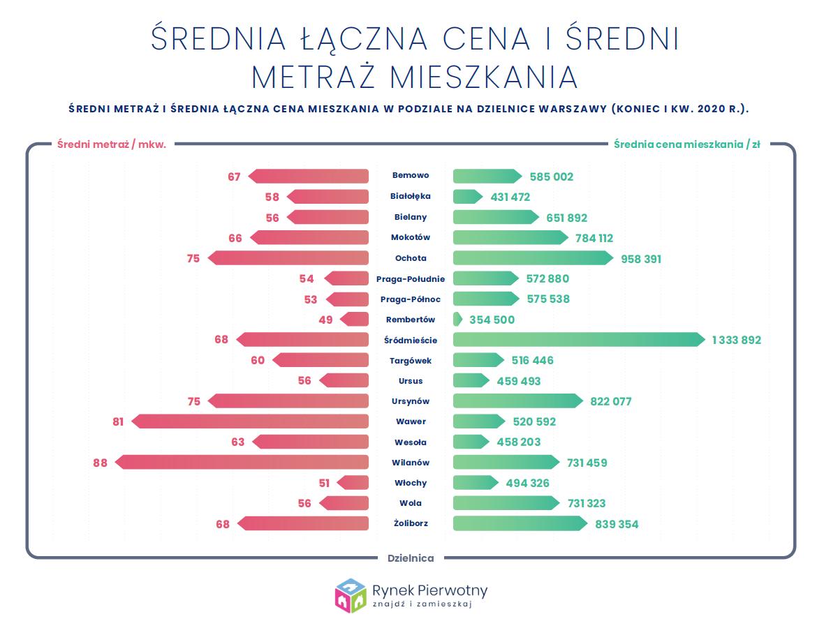 Średnia cena i średni metraż mieszkania w Warszawie