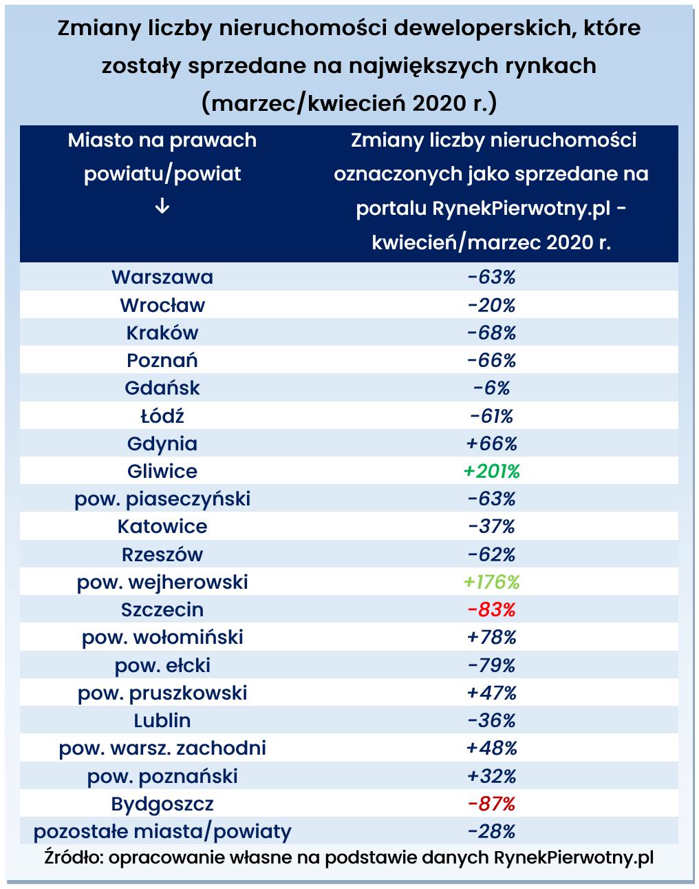Zmiany liczby nieruchomości deweloperskich, które zostały sprzedane na największych rynkach