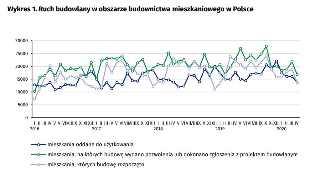 Dane GUS - Ruch budowlany w obszarze budownictwa mieszkaniowego w Polsce