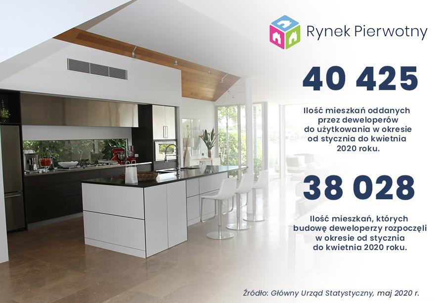 Dane dotyczące mieszkań oddanych do użytkowania oraz rozpoczętych w okresie styczeń - kwiecień 2020