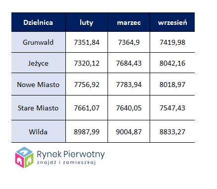 Średnia cena m2 mieszkania w Poznaniu