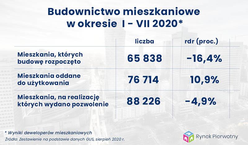 budownictwo mieszkaniowe - dane GUS, lipiec 2020