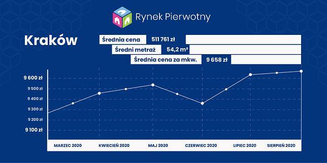 Ceny mieszkań w Krakowie - sierpień 2020