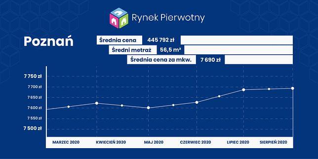 Ceny mieszkań w Poznaniu - sierpień 2020