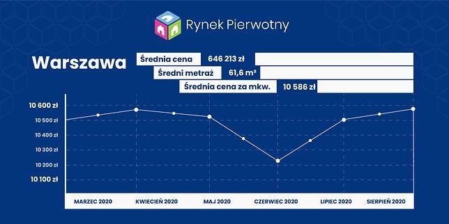 Ceny mieszkań w Warszawie - sierpień 2020