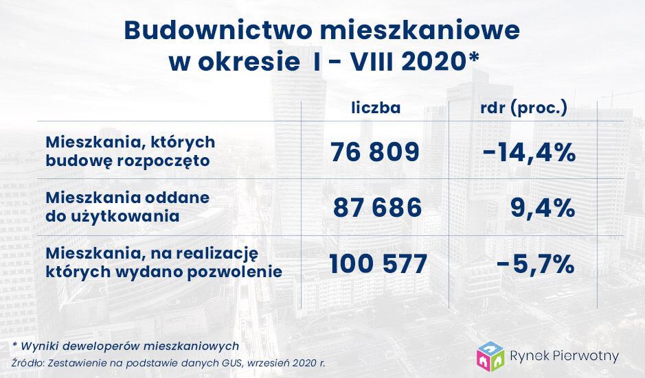budownictwo mieszkaniowe sierpień 2020