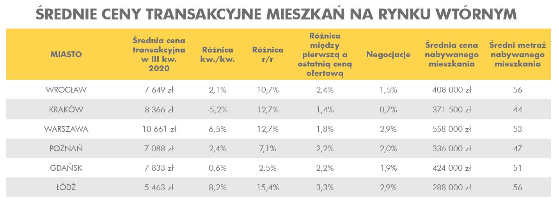 Średnie transakcyjne ceny mieszkań na rynku wtórnym