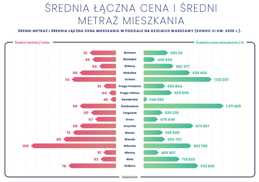 Ceny i średni metraż w Warszawie III kw. 2020