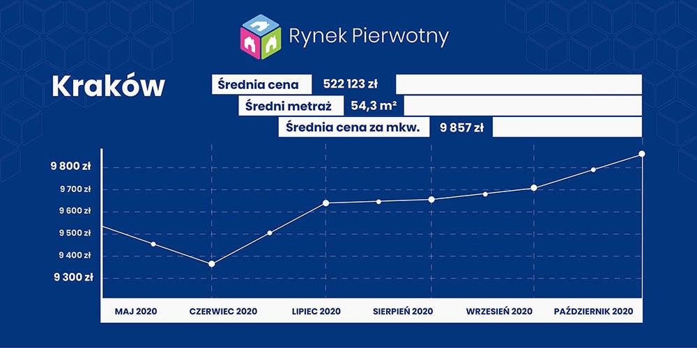 Ceny mieszkań we Krakowie październik 2020