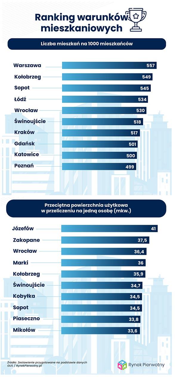 Ranking warunków mieszkaniowych 2019 - RynekPierwotny.pl