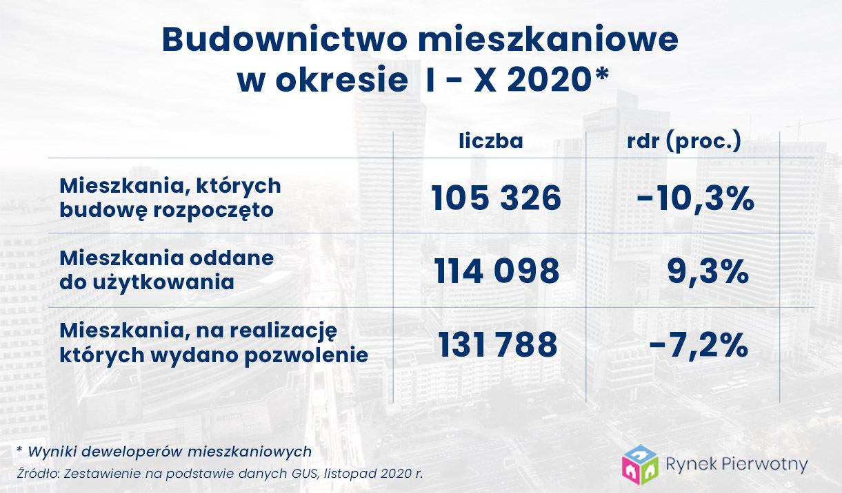 budownictwo mieszkaniowe styczeń-październik 2020