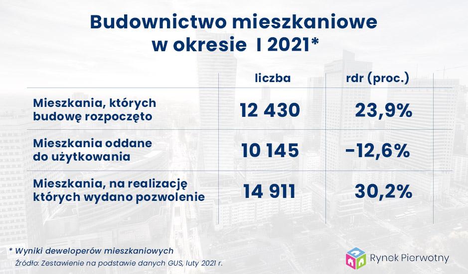 Budownictwo mieszkaniowe w styczniu 2021