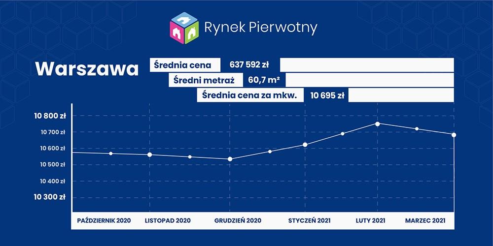 Ceny mieszkań w marcu w Warszawie