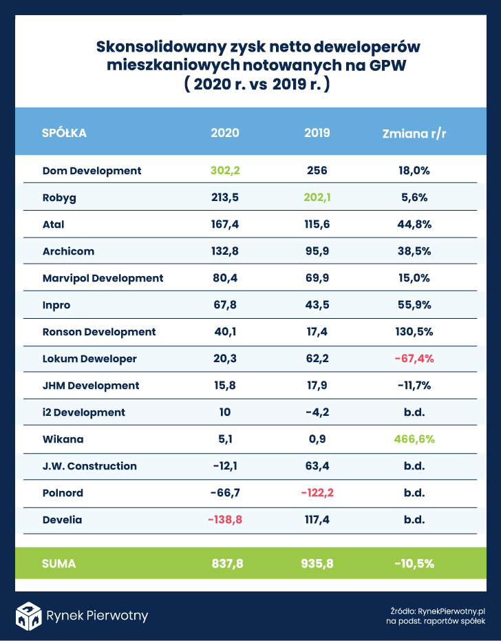 skonsolidowany zysk netto - tabela