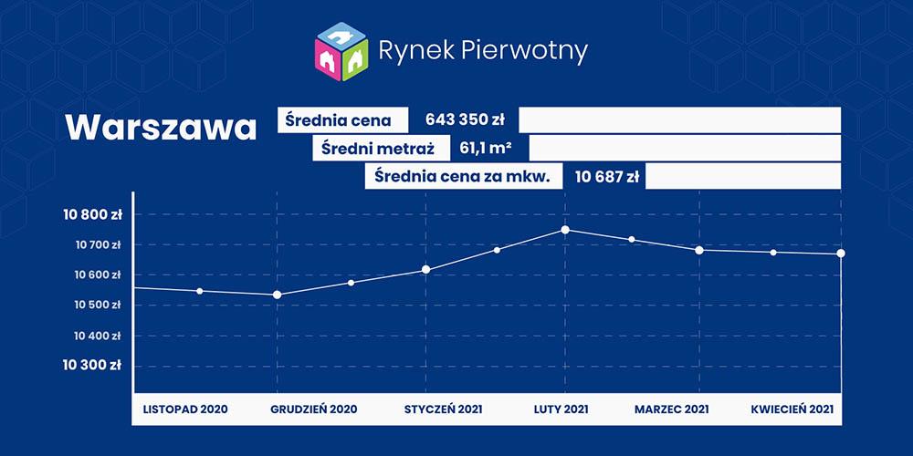 ceny w kwietniu - Warszawa