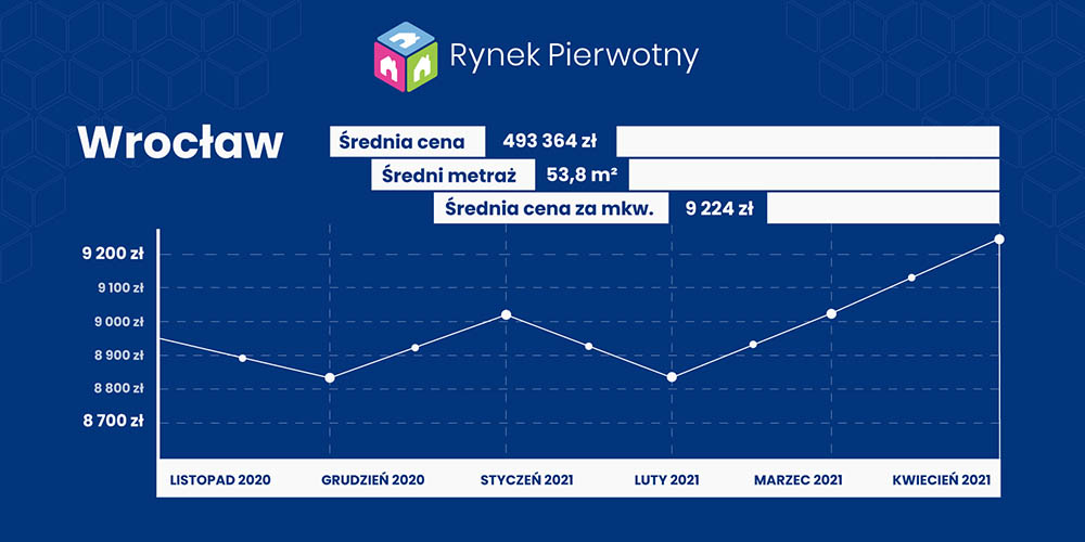 ceny w w kwietniu - Wrocław