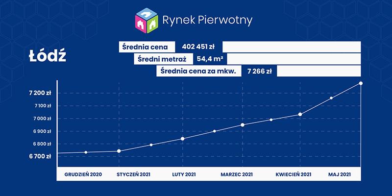 Łódź - wykres cen mieszkań w maju