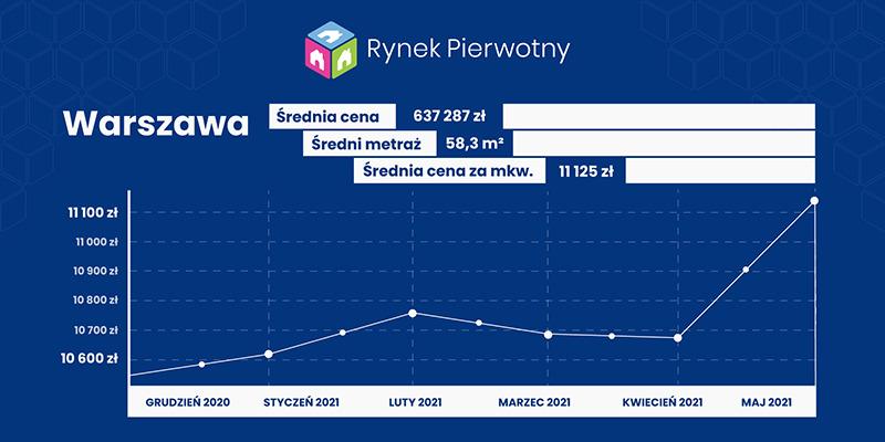 warszawa- wykres cen mieszkań w maju