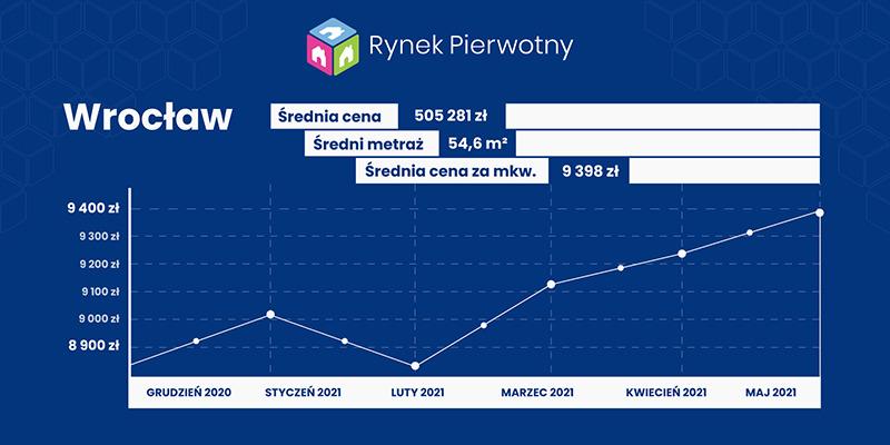Wrocław- wykres cen mieszkań w maju