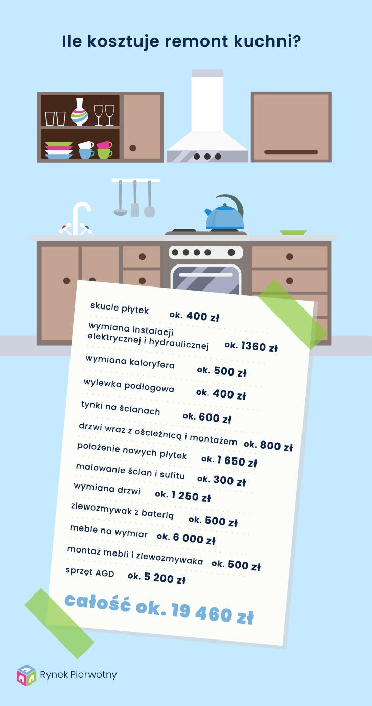 koszt remontu kuchni infografika