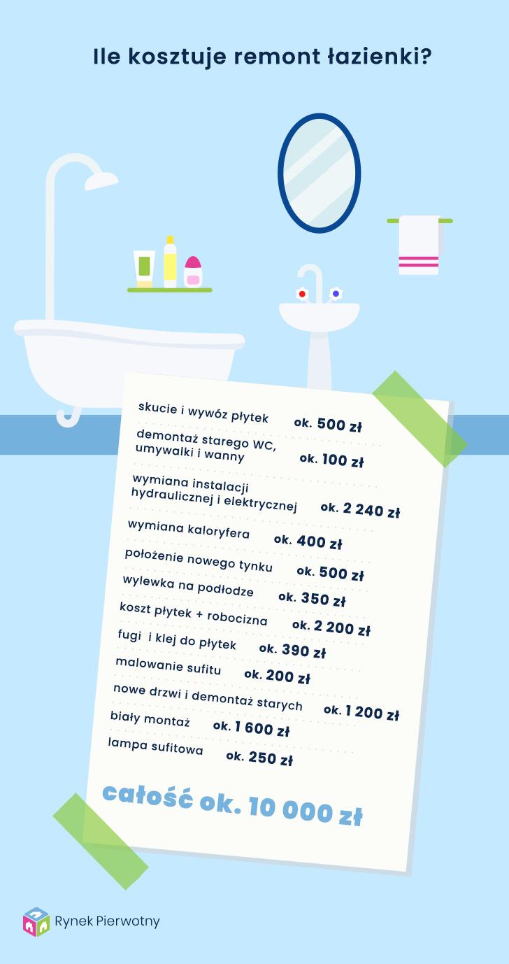 koszt remontu łazienki
