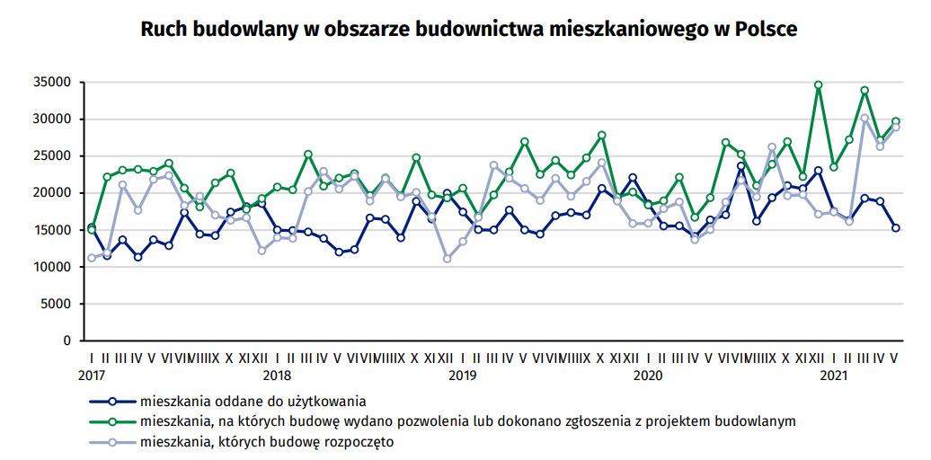 Ruch GUS wykres