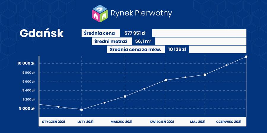 ceny mieszkań - Gdańsk