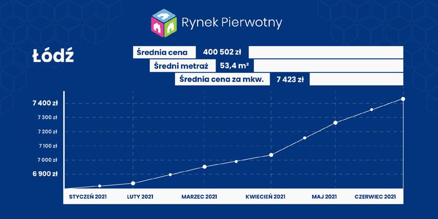 ceny mieszkań - Łódź