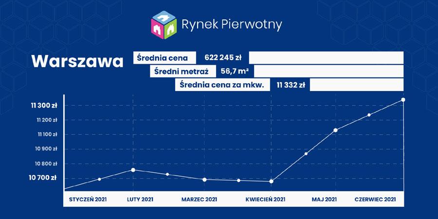 ceny mieszkań- Warszawa