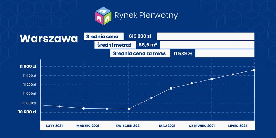 Warszawa - ceny mieszkań