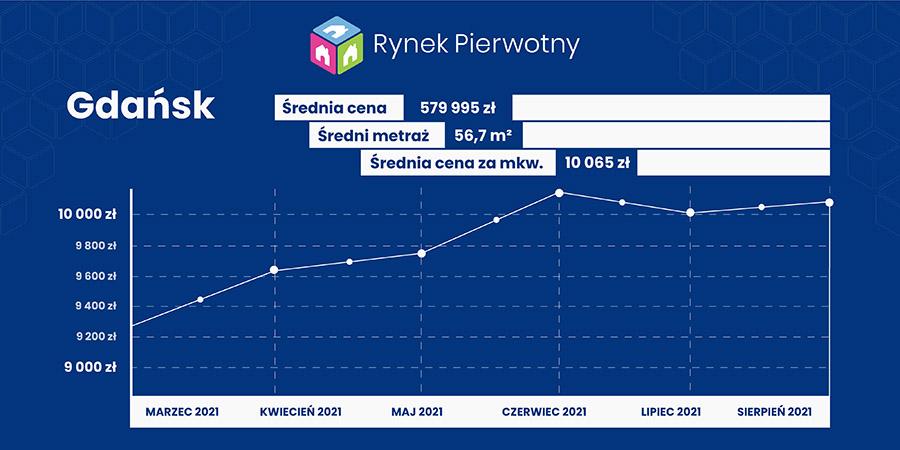 Gdańsk - raport cenowy