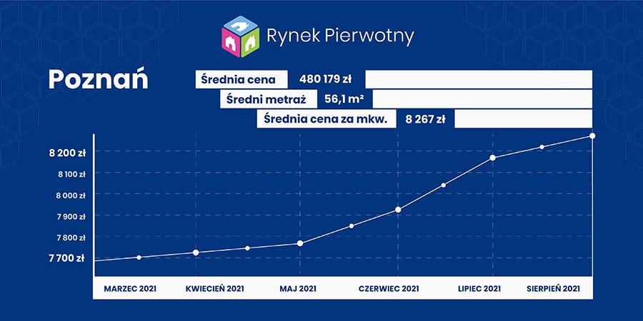 raport cenowy - Poznań