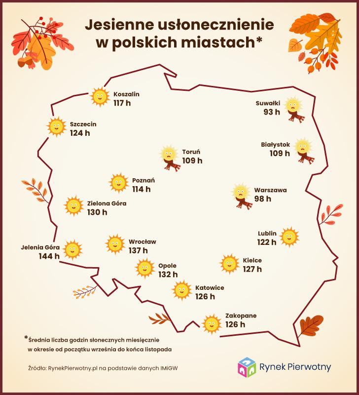 jesienne usłonecznienie w polskich miastach