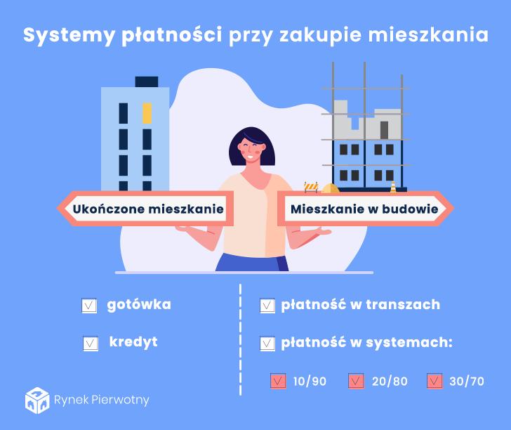 infografika - systemy płatności przy zakupie mieszkania