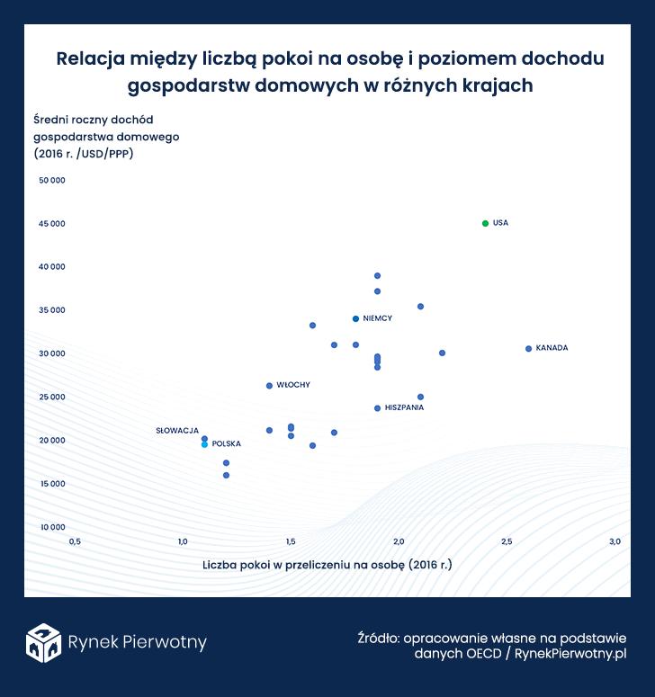 wykres - relacja między liczbą pokoi na osobę i poziomu dochodów gospodarstw domowych