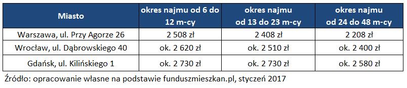Tabela z cenami za wynajem lokali w Funduszu Mieszkań na Wynajem