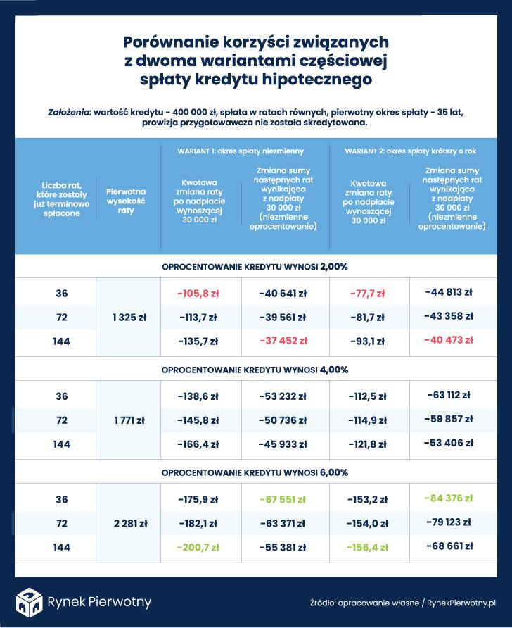 tabela - kredyt hipoteczny