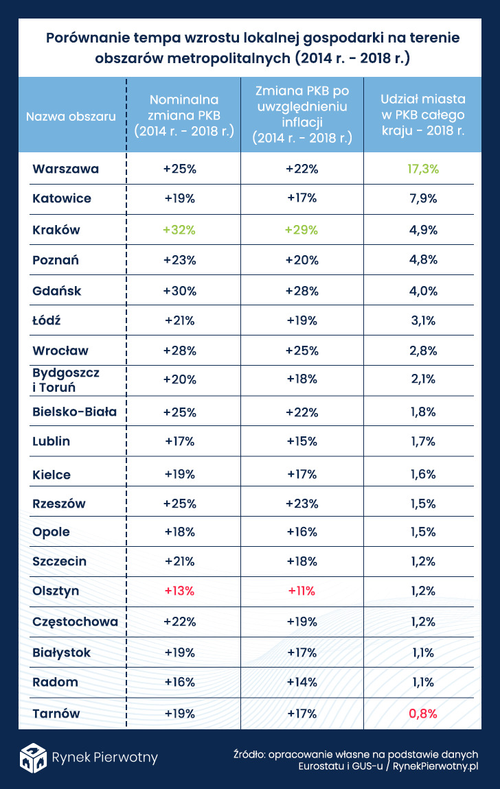 tabela - porównanie tempa wzrostu lokalnej gospodarki