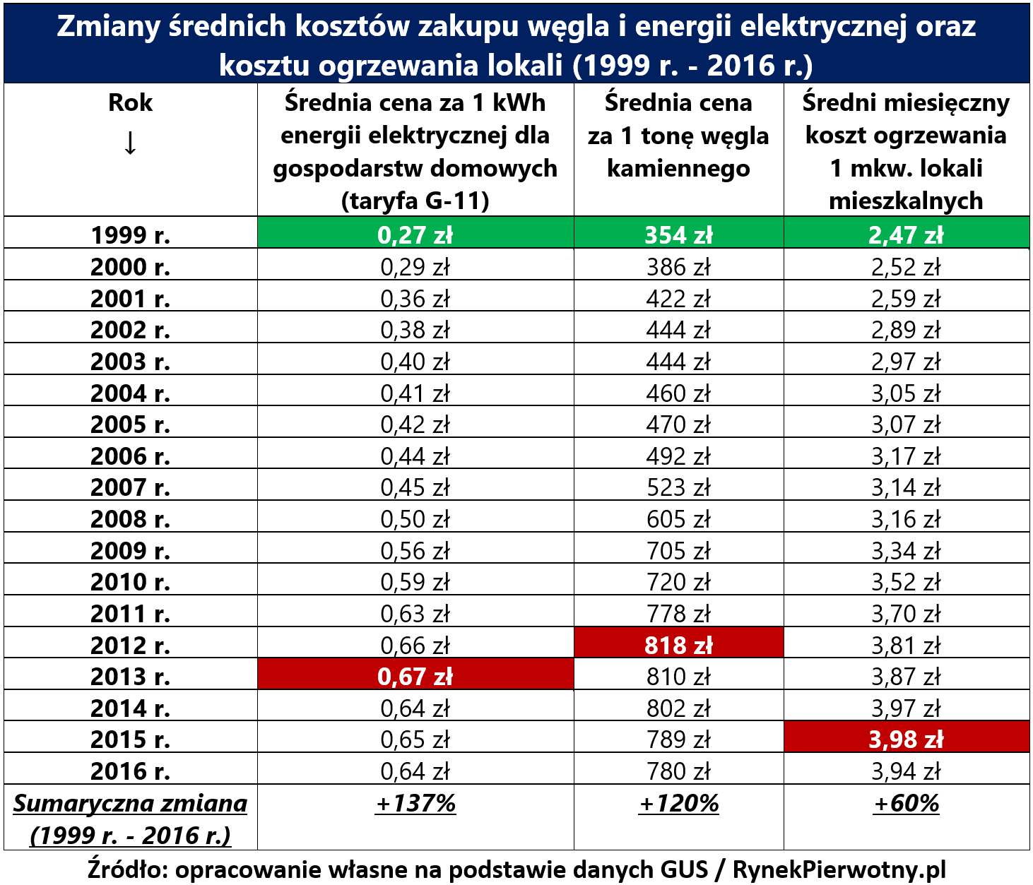 W Mega Znów więcej zapłacimy za ogrzewanie? - RynekPierwotny.pl NV76