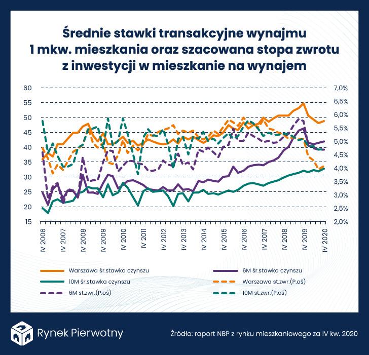 wykres- średnie stawki transakcyjne wynajmu 1 mkw. mieszkania