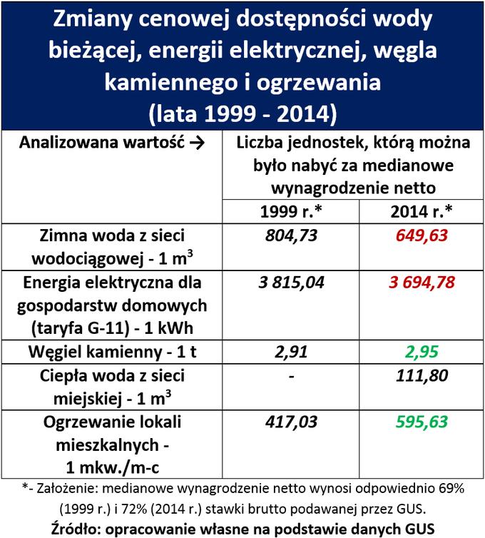 Zmiany cenowej dostępności wody bieżącej, energii elektrycznej, węgla kamiennego i ogrzewania (lata 1999-2014)